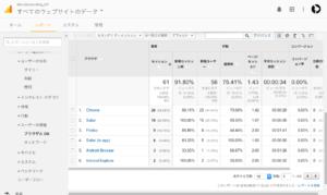 Google Analytics-ブラウザとOS
