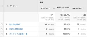 Google Analytics-チャネル-オーガニックサーチ